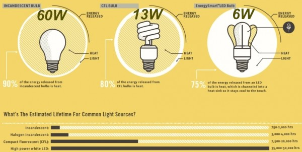 CFL vs LED Which Are the Most Energy Efficient Light Bulbs?