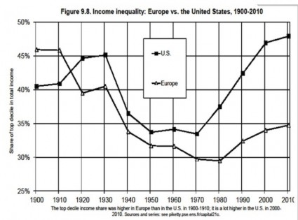 Thomas Piketty Inequality