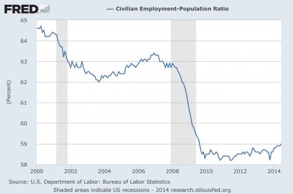 Employment-Population Ratio 2014