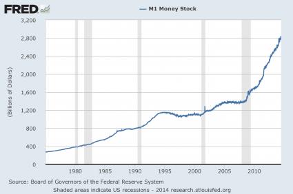 M1 Money Supply 2014