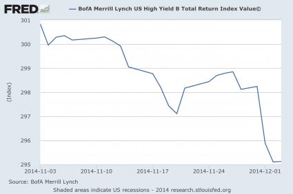 High Yield Bonds November