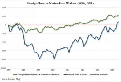 Foreign Born vs. Native Born