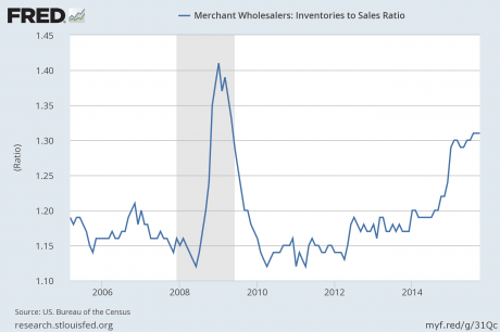 Inventory To Sales Ratio - Federal Reserve