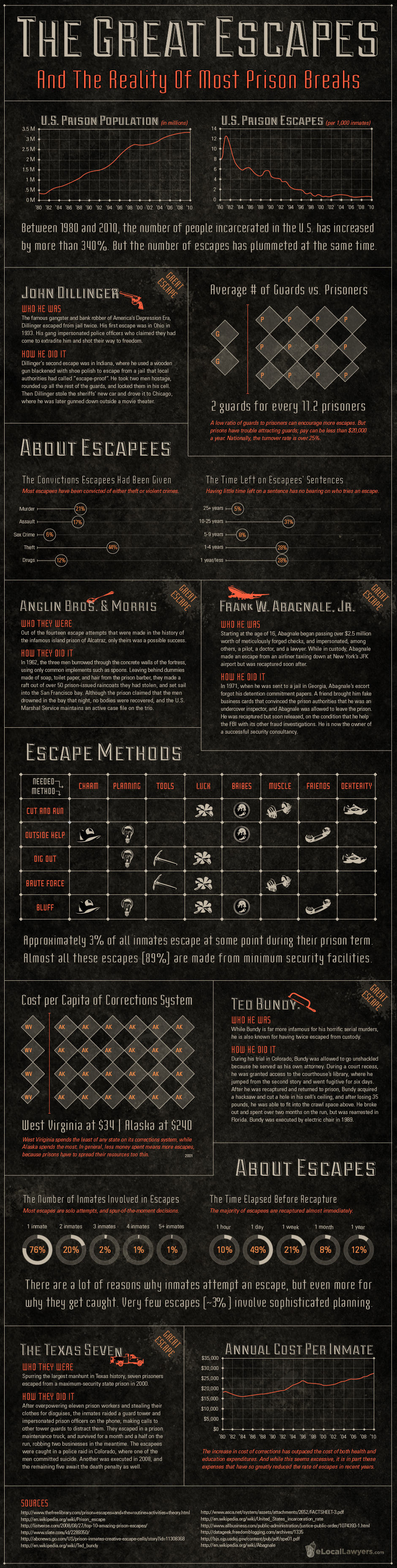 Great Prison Escapes InfoGraphic