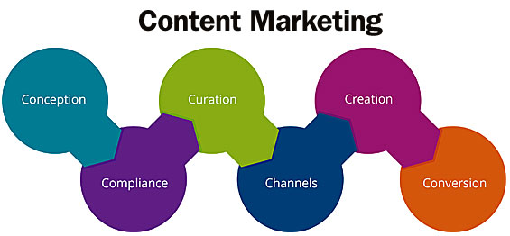 The 6 Cs of Content Marketing for Banks and Credit Unions