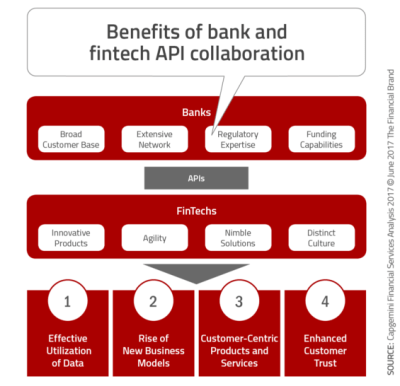 The Future of Banking Depends On Open Banking APIs