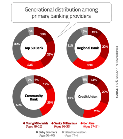 Community Banks and Credit Unions Face Generational ...