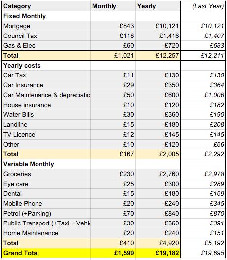 TFS Budget 2016
