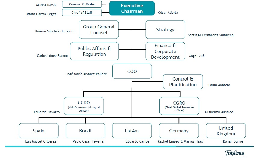 New organisational structure for Telefonica