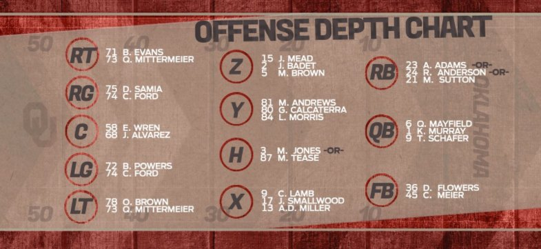 2017 Depth Charts Discussion  CFB