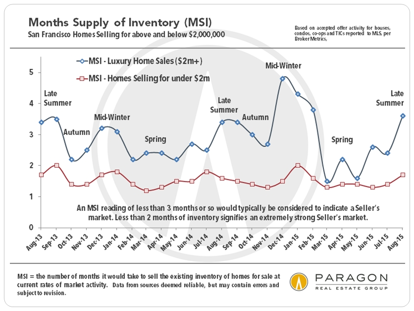 Luxury vs non-luxury Market and the price of overpricing