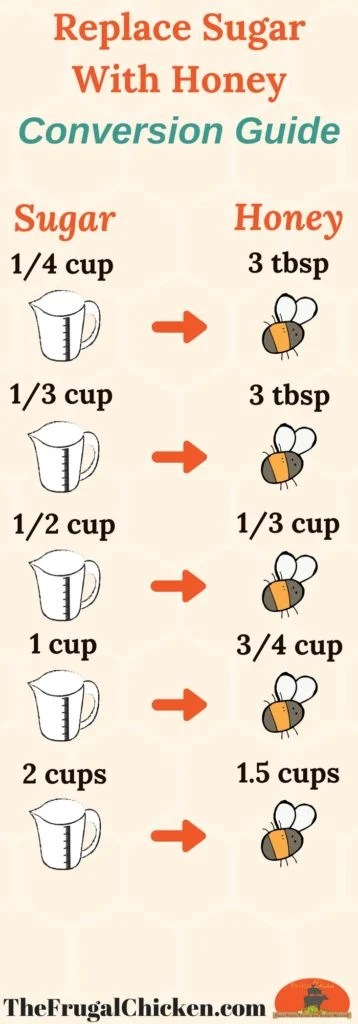 Substitute Honey For Sugar Conversion Chart + Strategies - time conversion chart