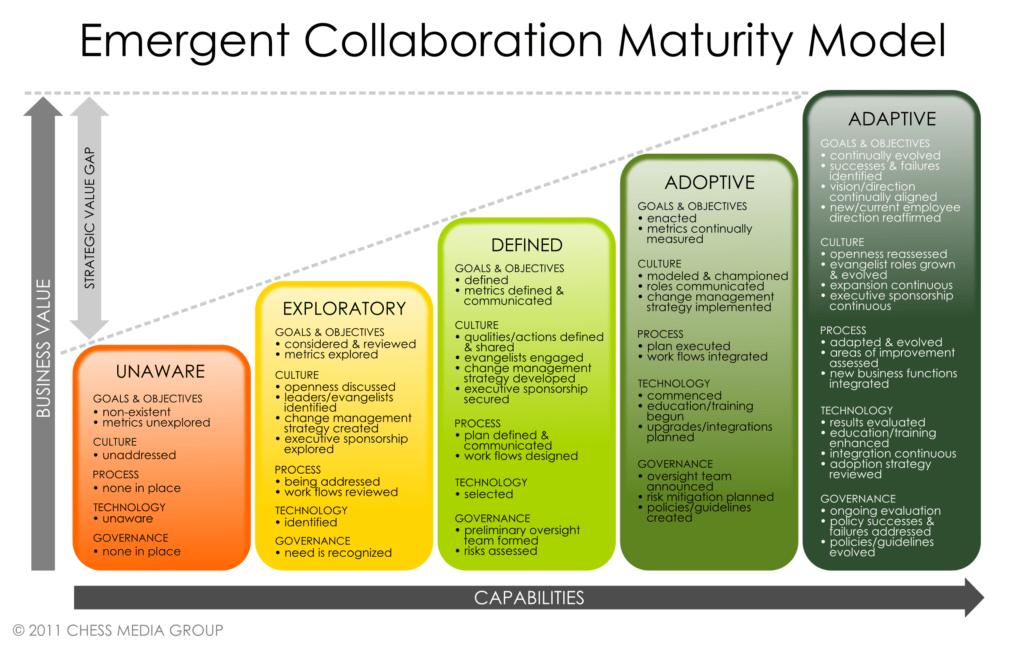Image For Service Level Management Maturity Model