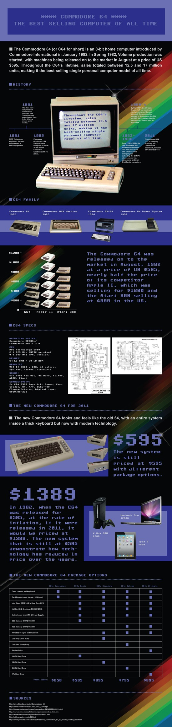 infographic commodre 64 best selling computer of all time best selling computer