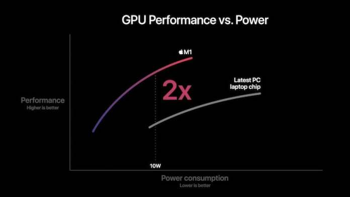 The new M1 GPU performance