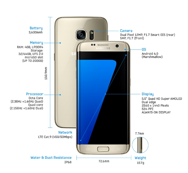 samsung galaxy s7 edge goes official with 5 5 inch dual