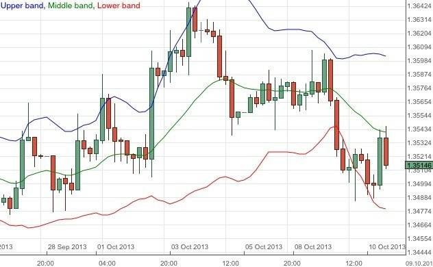 EUR/USD Update - Dollar Climbs on Signs of Compromise in US Debt