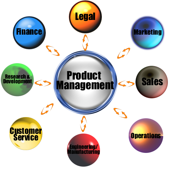 PhD Career Series How To Break Into Product Management The Grad