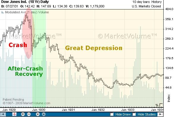Graphic Anatomy of a Stock Market Crash 1929 stock market crash