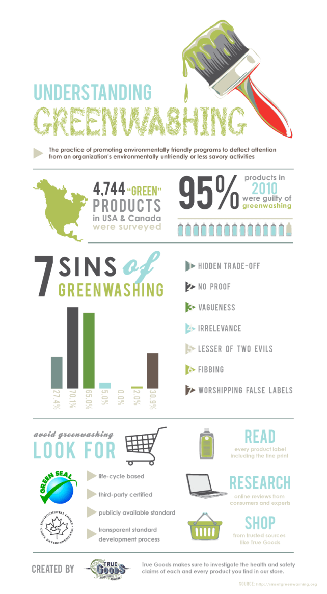 Greenwashing Infographic from True Goods