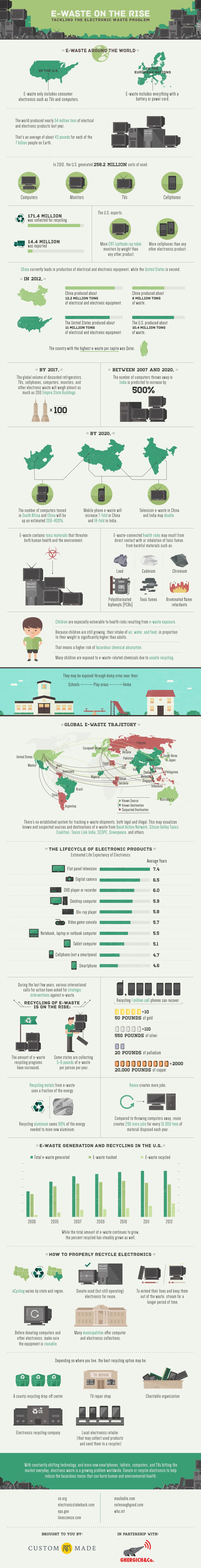ewaste infographic