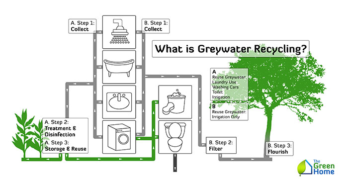 What is Grey Water Recycling? - The Green Home