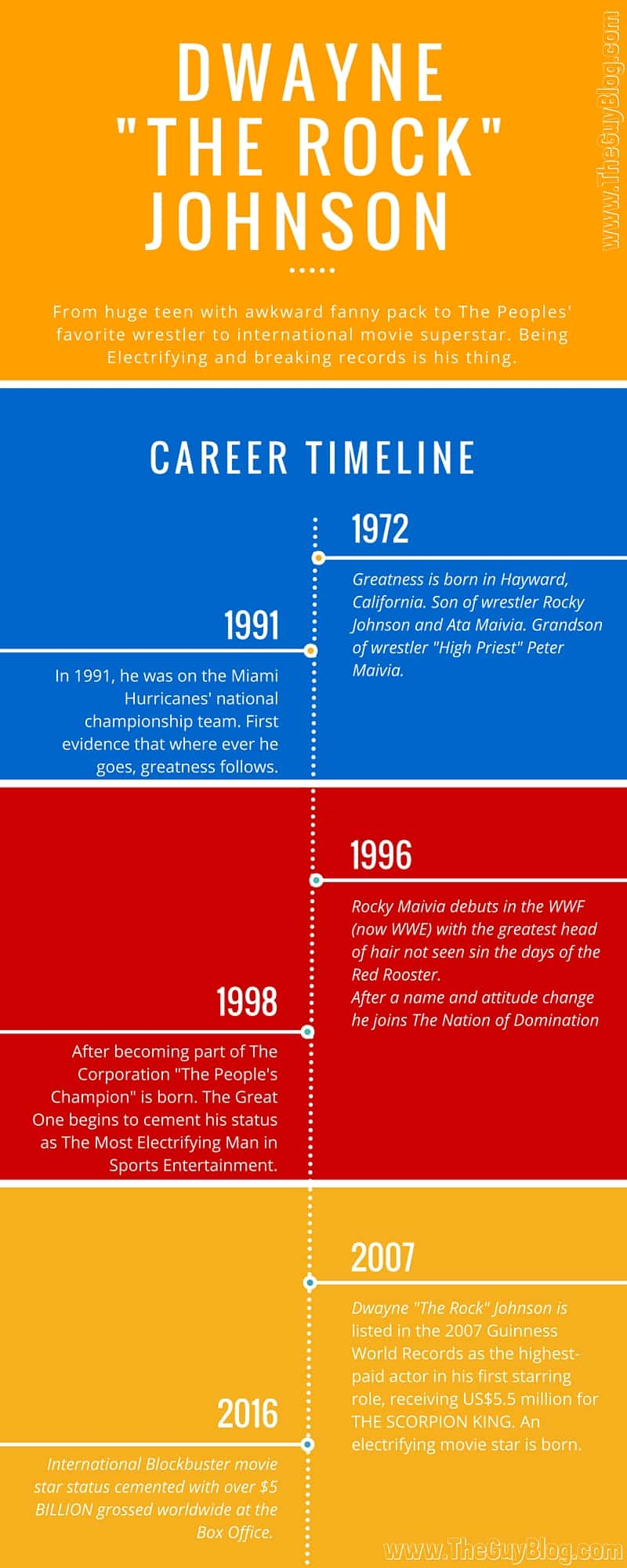 The Rock Career Timeline Infographic | The Guy Blog