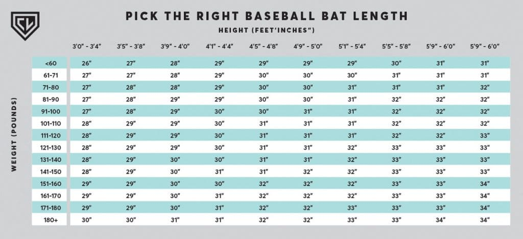 How to Pick the Right Baseball Bat - The Hitting Vault