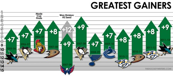 NHL Quarter Pole - Greatest Gains