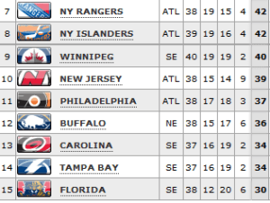The Eastern Conference playoff hunt as of Sunday afternoon