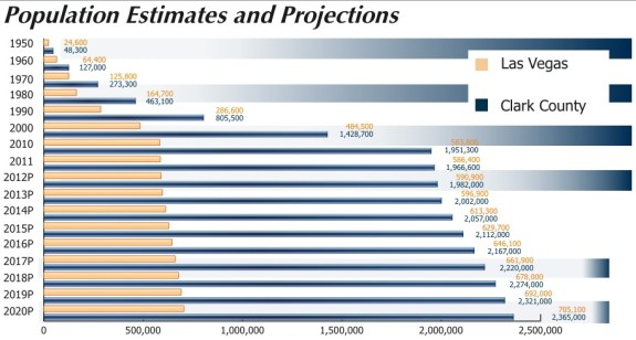 Population Estimates and Projects of Las Vegas