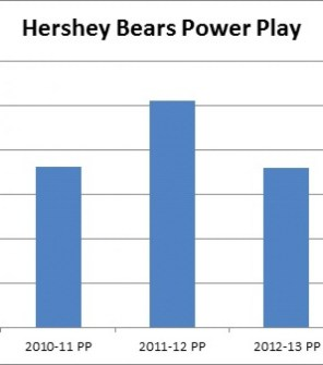 Hershey Bears Power Play Stats over past seasons (Matthew Speck/The Hockey Writers)