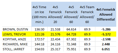 LA Kings forwards (100 4v5 mins. min), 4v5 Short handed Fenwick Against/60 mins, 2011-12