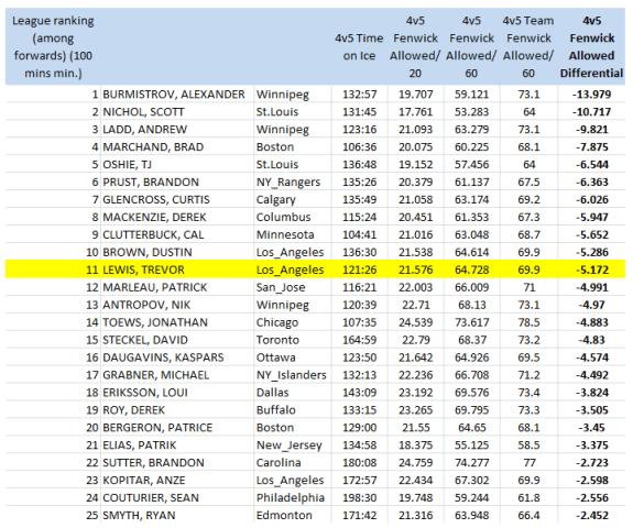 NHL forwards (100 4v5 mins. min), 4v5 Fenwick Against/60 mins, 2011-12