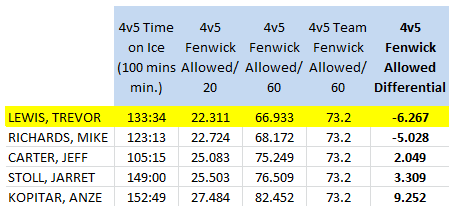 LA Kings forwards (100 4v5 mins. min), 4v5 Short handed Fenwick Against/60 mins, 2013-14 (as of 4/10/14)