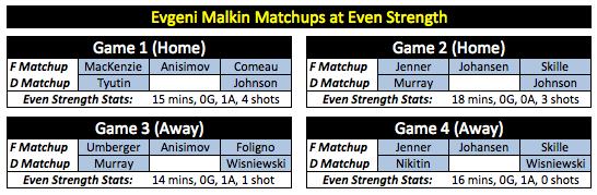 Malkin Matchups