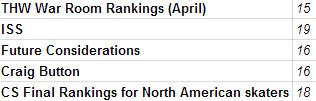 Barbashev Rankings chart