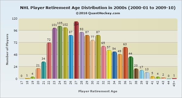 Nhl-player-retirement-age-distribution-in-2000s-2000-01-to-2009-10