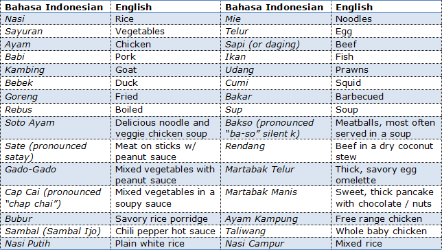 Indonesian street food cheat sheet by The HoliDaze will help you order exactly what you want to eat