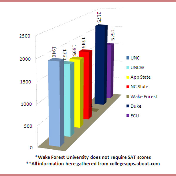 Choosing the right college for your major \u2013 The Howler