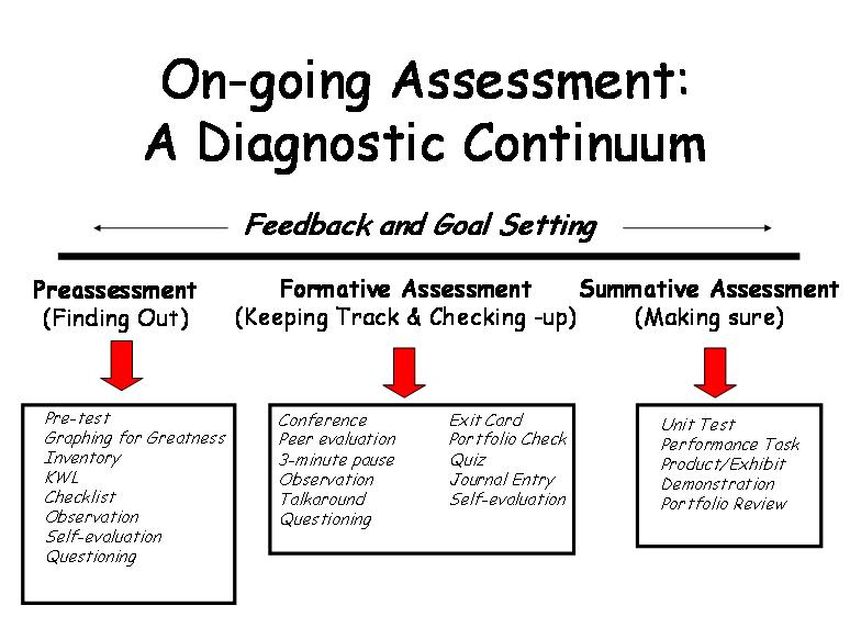 Types of Assessment - IB and Our School