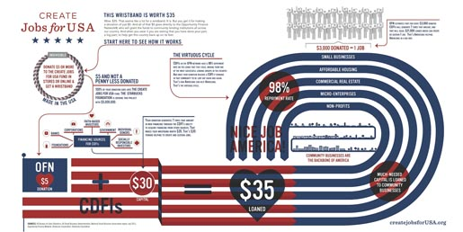 Create Jobs for USA Infographic