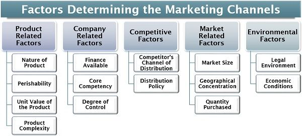 What are Marketing Channels? Definition, Factors, Functions - The