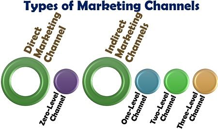 What are the Types of Marketing Channels? Definition, Types