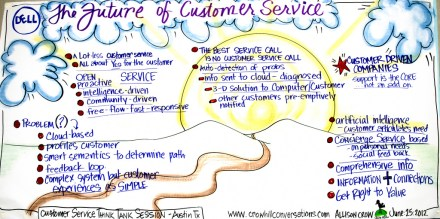 Customer Service, The Backbone Of A Brand