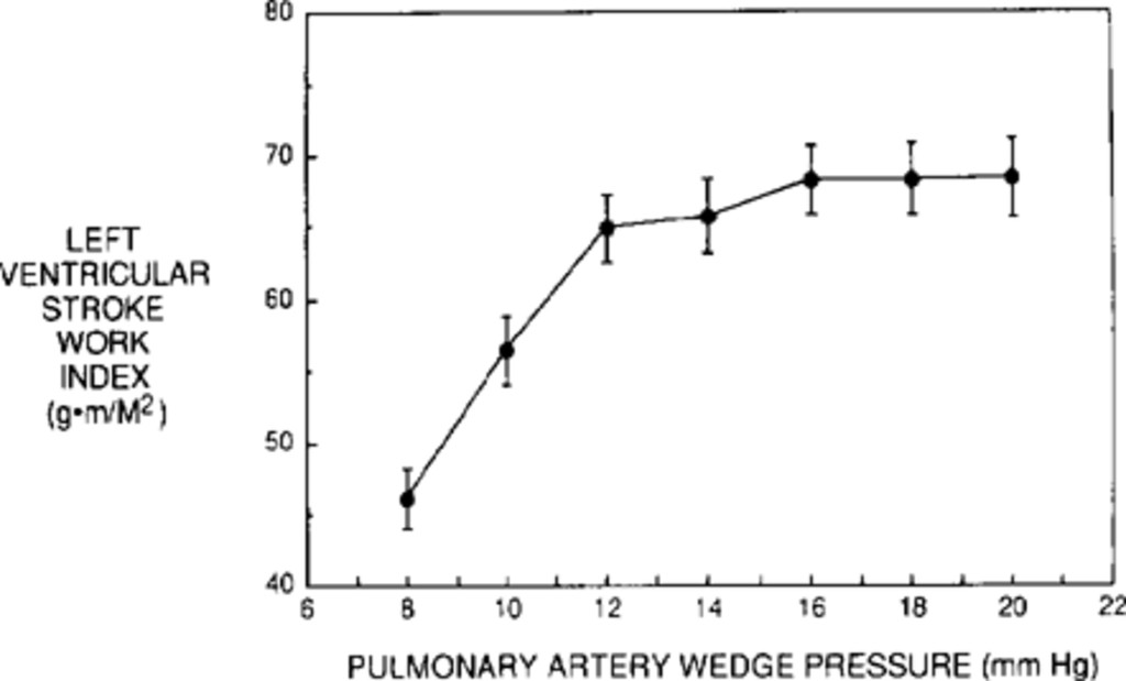 Cardiac performance indices during hypervolemic therapy for cerebral
