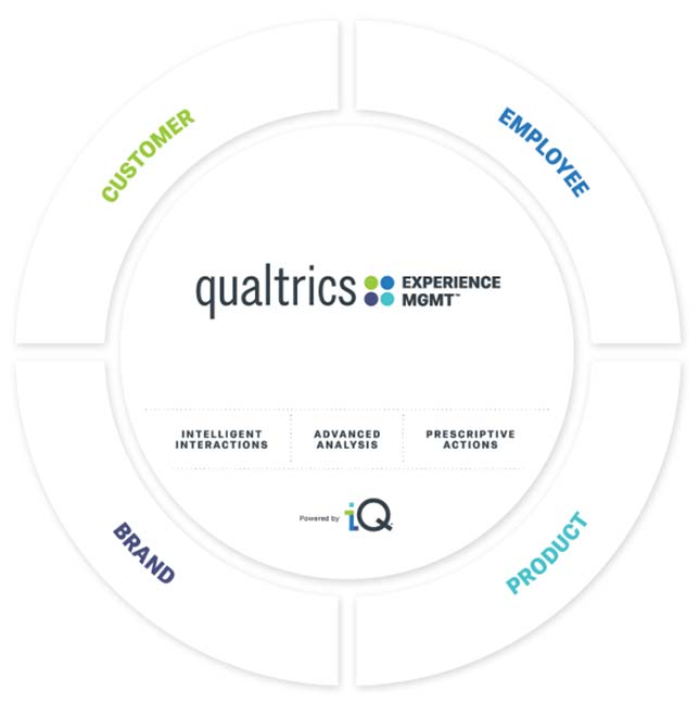 Qualtrics Expands Experience Management Platform with New and