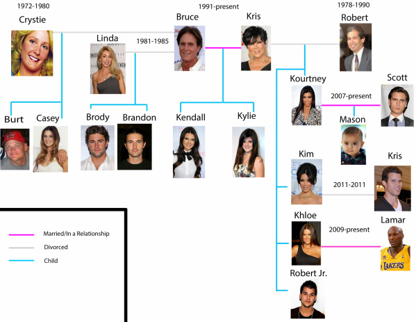 Family Tree - The Kardashians - family relation tree