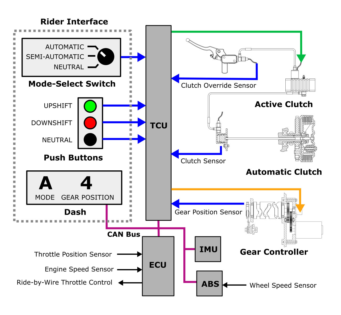 smt the control of a manual with the ease of an automatic