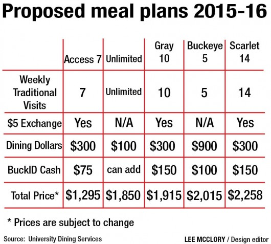 Ohio State outlines new meal plans for next year The Lantern